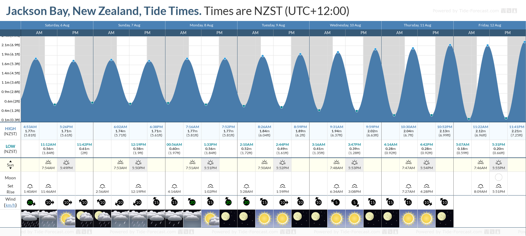 Jackson Bay, New Zealand Tide Chart including high and low tide tide times for the next 7 days
