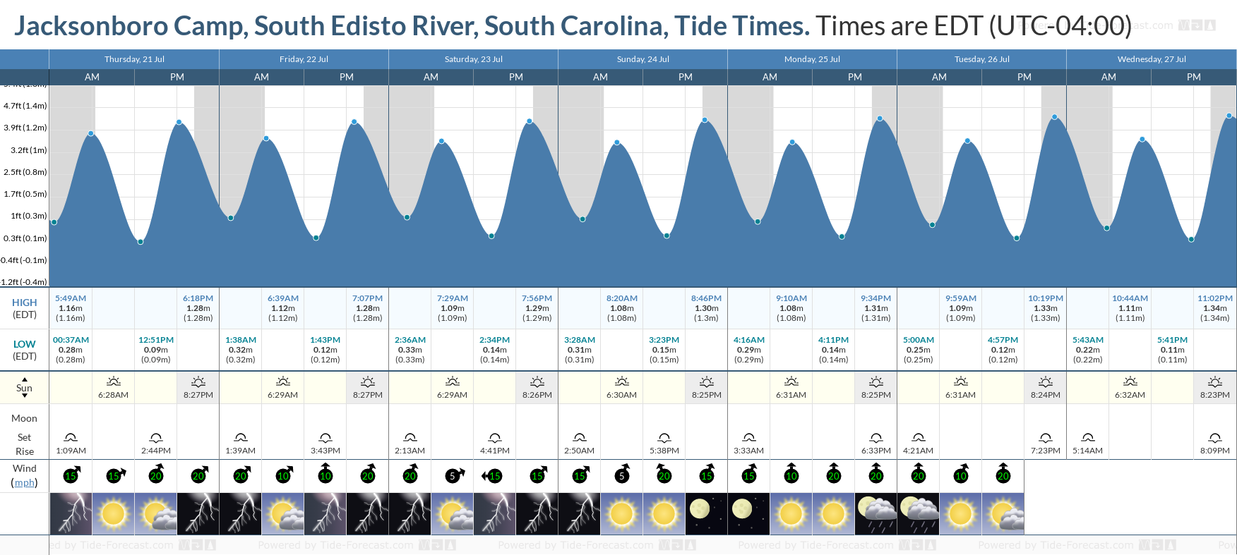 Jacksonboro Camp, South Edisto River, South Carolina Tide Chart including high and low tide tide times for the next 7 days