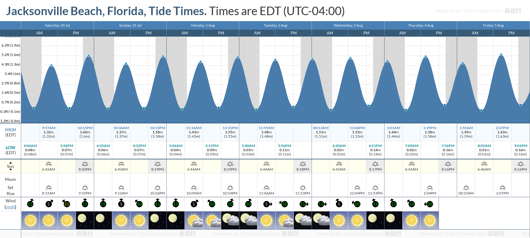 Jacksonville Beach, Florida Tide Chart including high and low tide tide times for the next 7 days