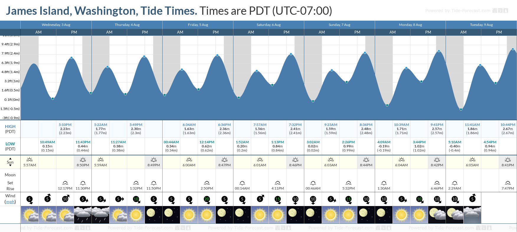 James Island, Washington Tide Chart including high and low tide tide times for the next 7 days