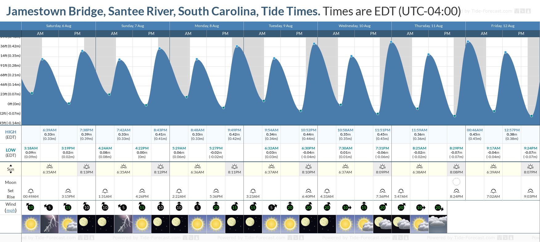 Jamestown Bridge, Santee River, South Carolina Tide Chart including high and low tide tide times for the next 7 days