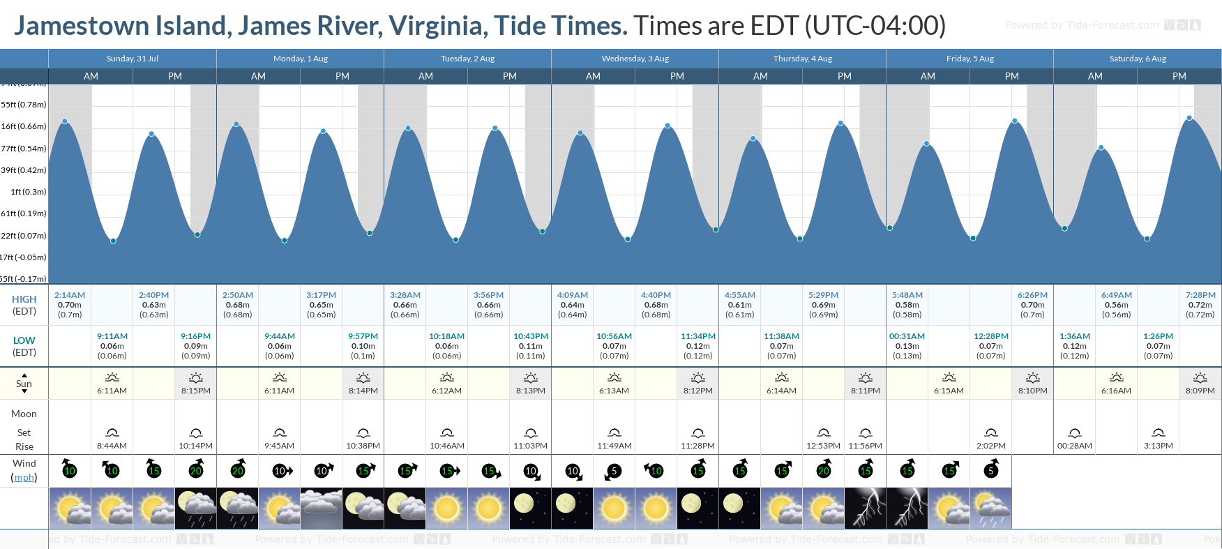Jamestown Island, James River, Virginia Tide Chart including high and low tide tide times for the next 7 days