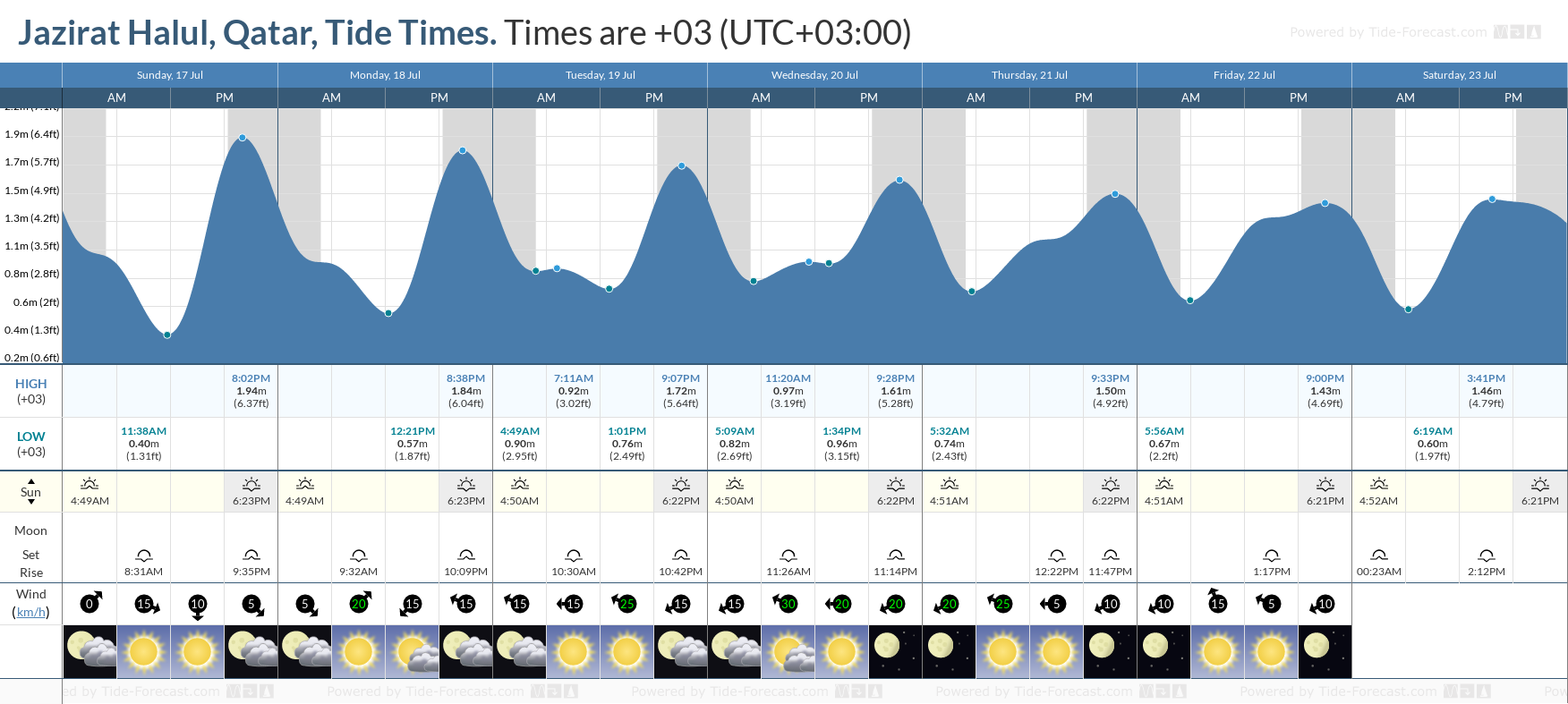 Jazirat Halul, Qatar Tide Chart including high and low tide tide times for the next 7 days