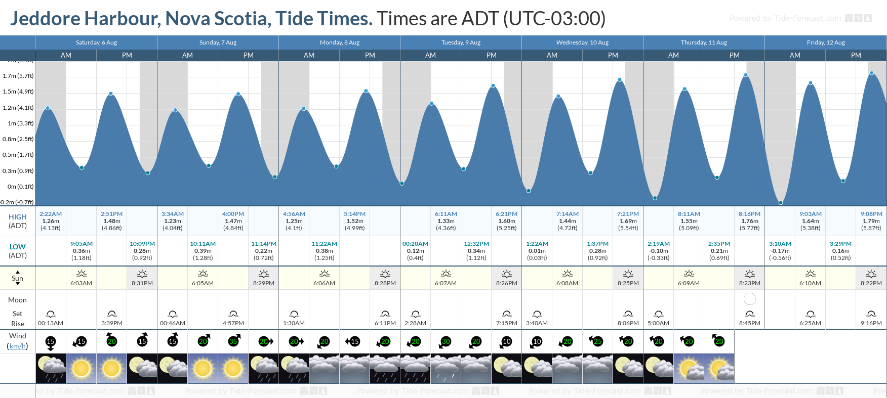 Jeddore Harbour, Nova Scotia Tide Chart including high and low tide tide times for the next 7 days