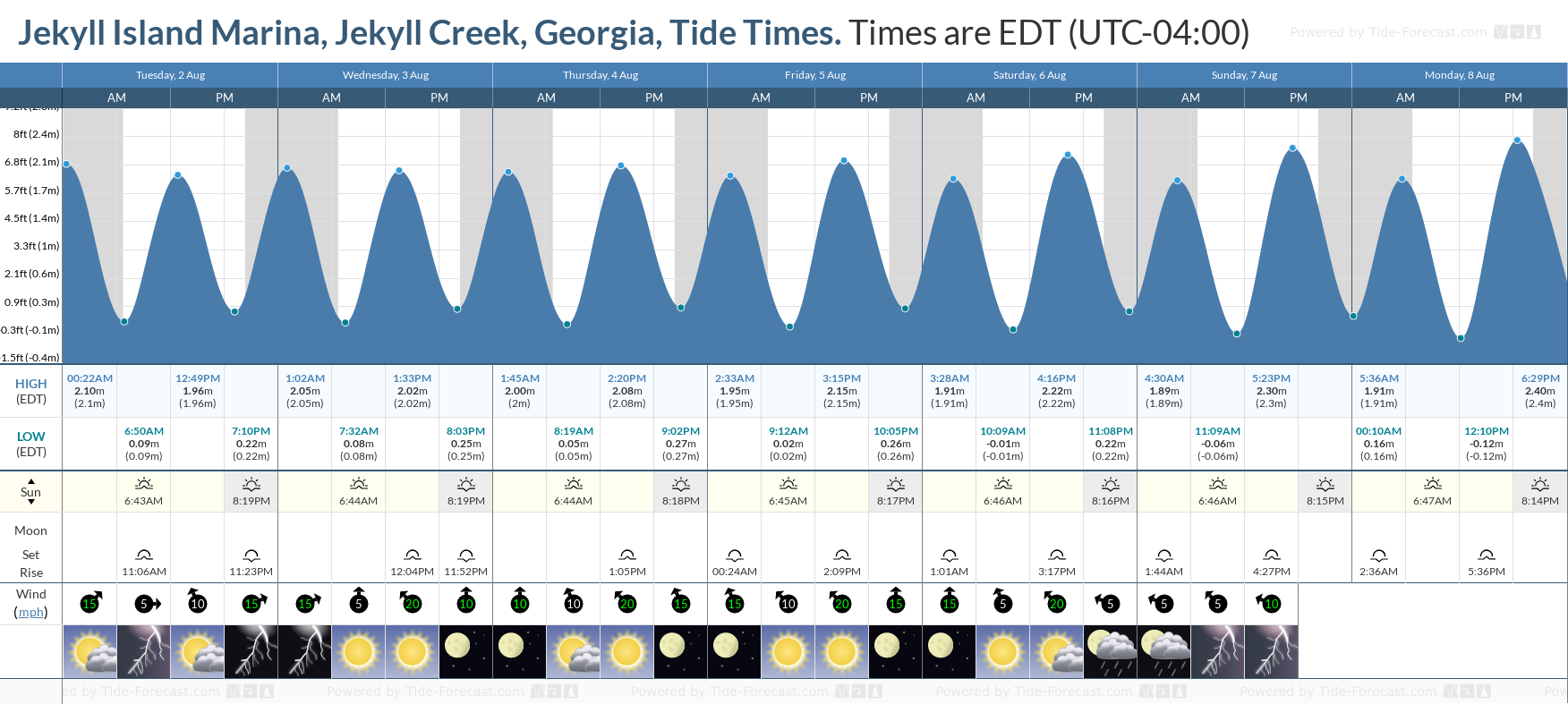 Jekyll Island Marina, Jekyll Creek, Georgia Tide Chart including high and low tide tide times for the next 7 days