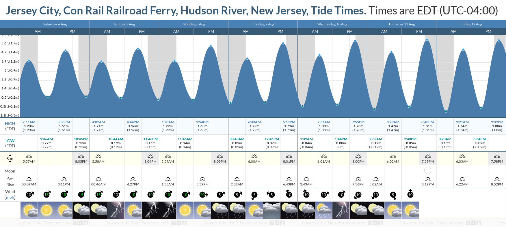 Jersey City, Con Rail Railroad Ferry, Hudson River, New Jersey Tide Chart including high and low tide tide times for the next 7 days