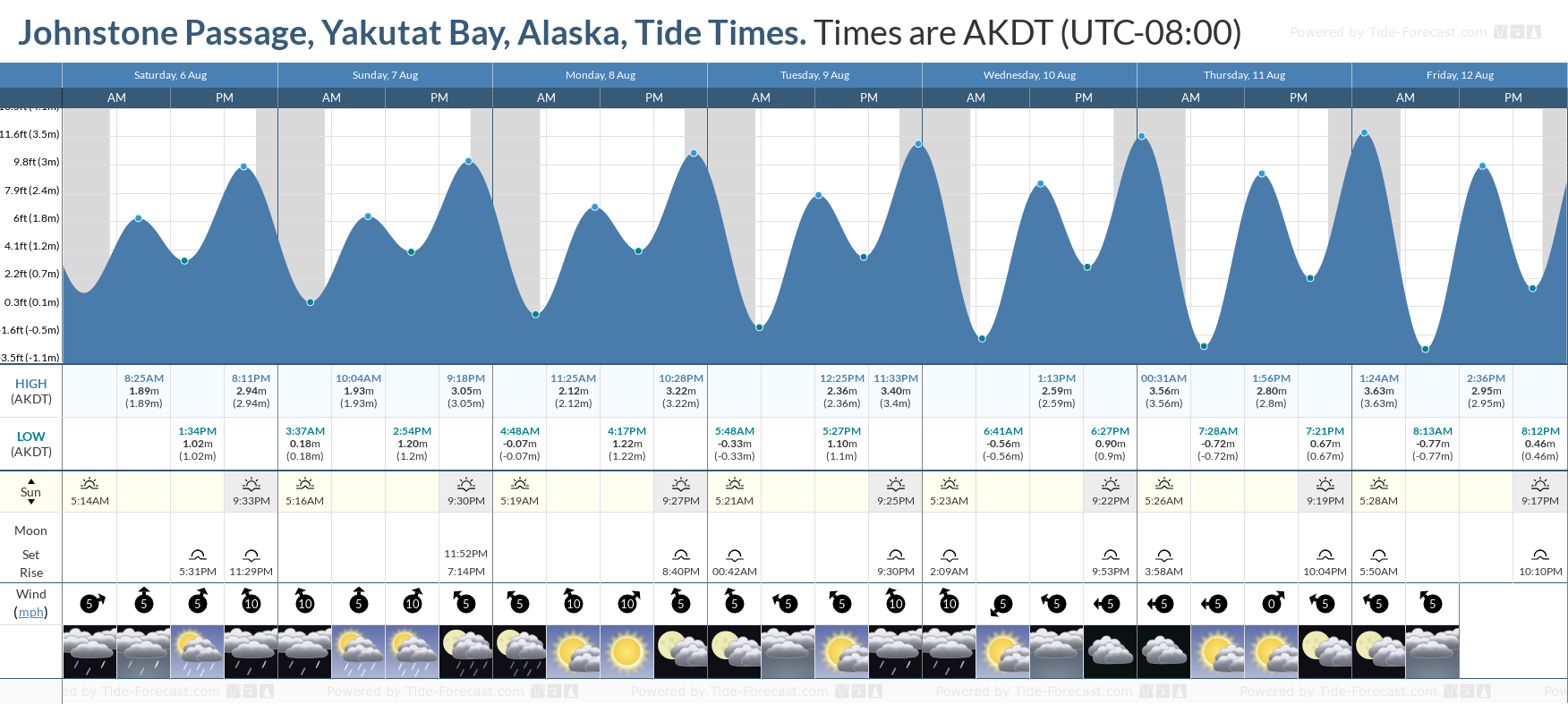 Johnstone Passage, Yakutat Bay, Alaska Tide Chart including high and low tide tide times for the next 7 days