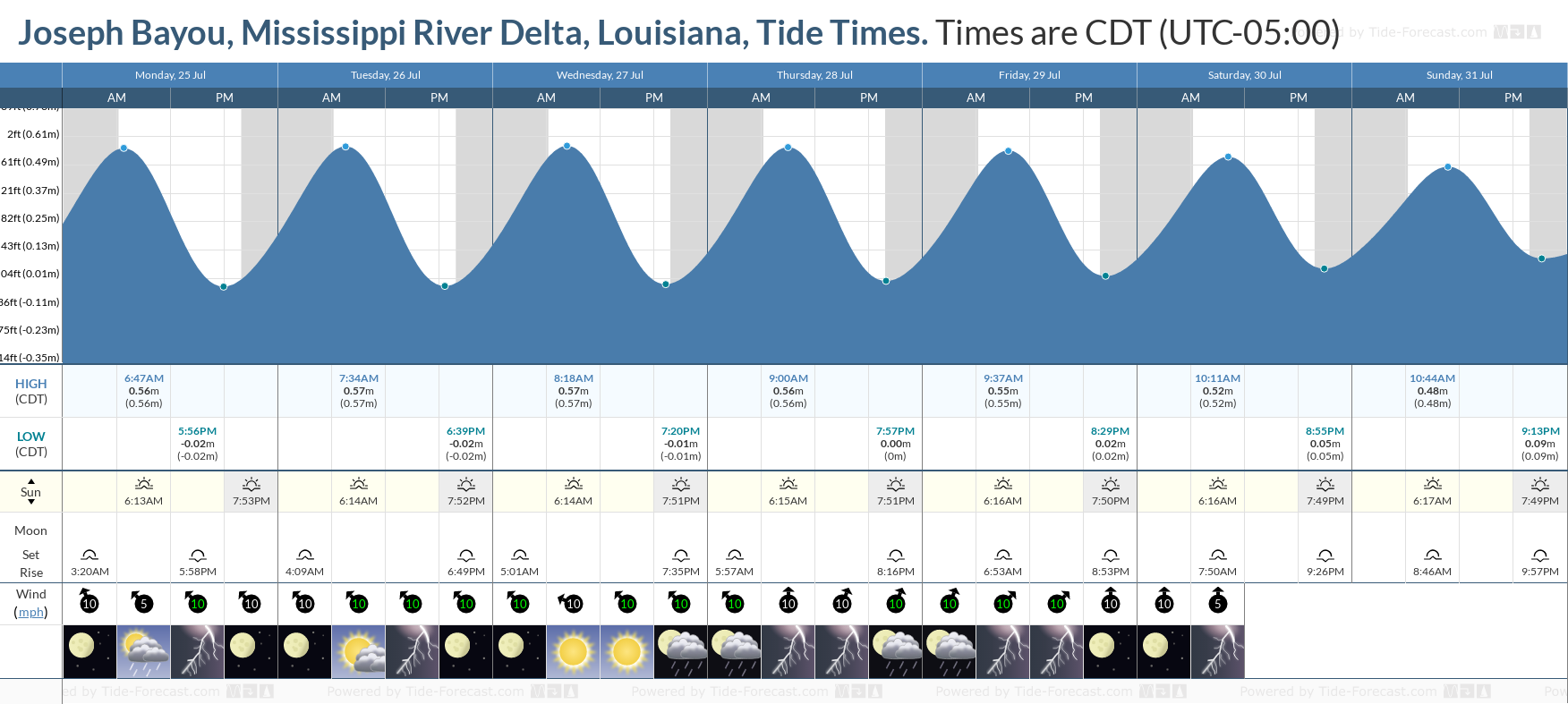 Joseph Bayou, Mississippi River Delta, Louisiana Tide Chart including high and low tide tide times for the next 7 days