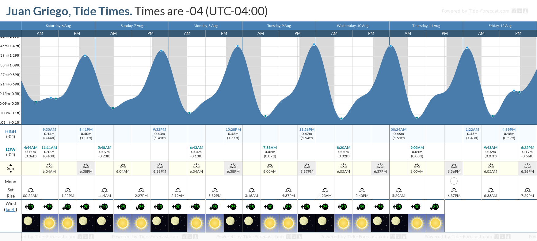 Juan Griego Tide Chart including high and low tide tide times for the next 7 days