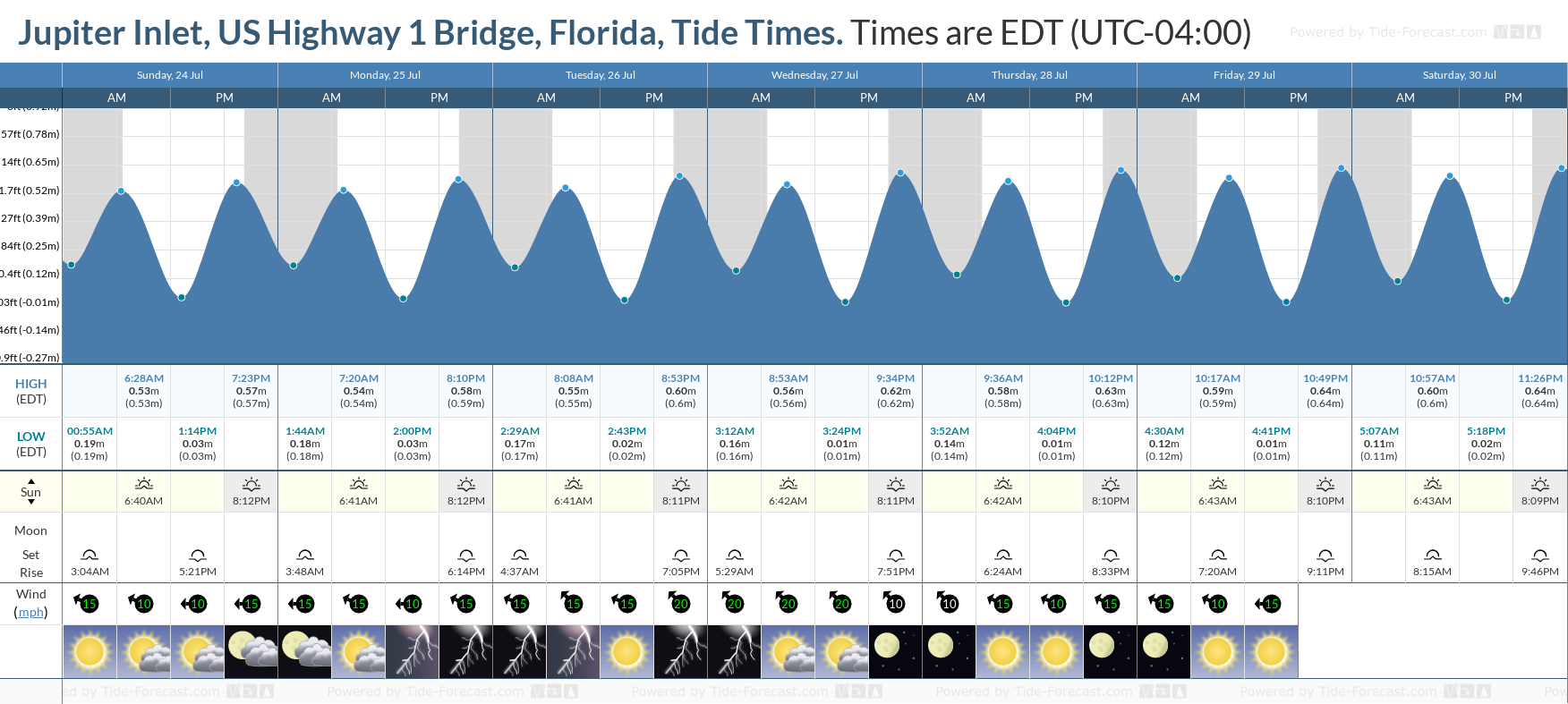 Jupiter Inlet, US Highway 1 Bridge, Florida Tide Chart including high and low tide tide times for the next 7 days