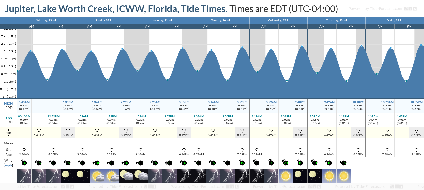 Jupiter, Lake Worth Creek, ICWW, Florida Tide Chart including high and low tide tide times for the next 7 days