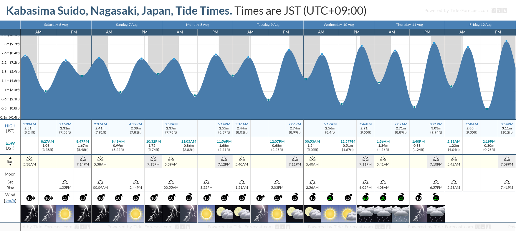 Kabasima Suido, Nagasaki, Japan Tide Chart including high and low tide tide times for the next 7 days