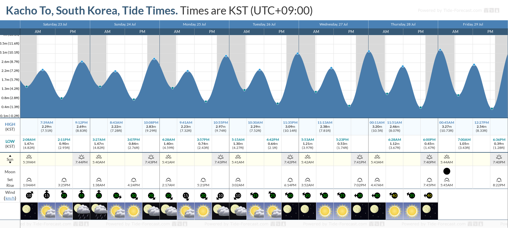 Kacho To, South Korea Tide Chart including high and low tide tide times for the next 7 days