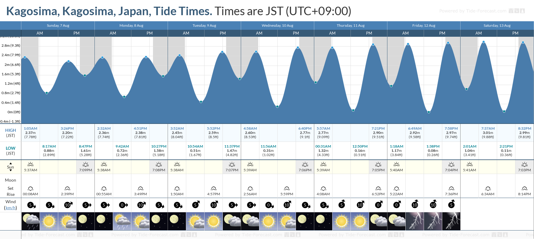 Kagosima, Kagosima, Japan Tide Chart including high and low tide tide times for the next 7 days