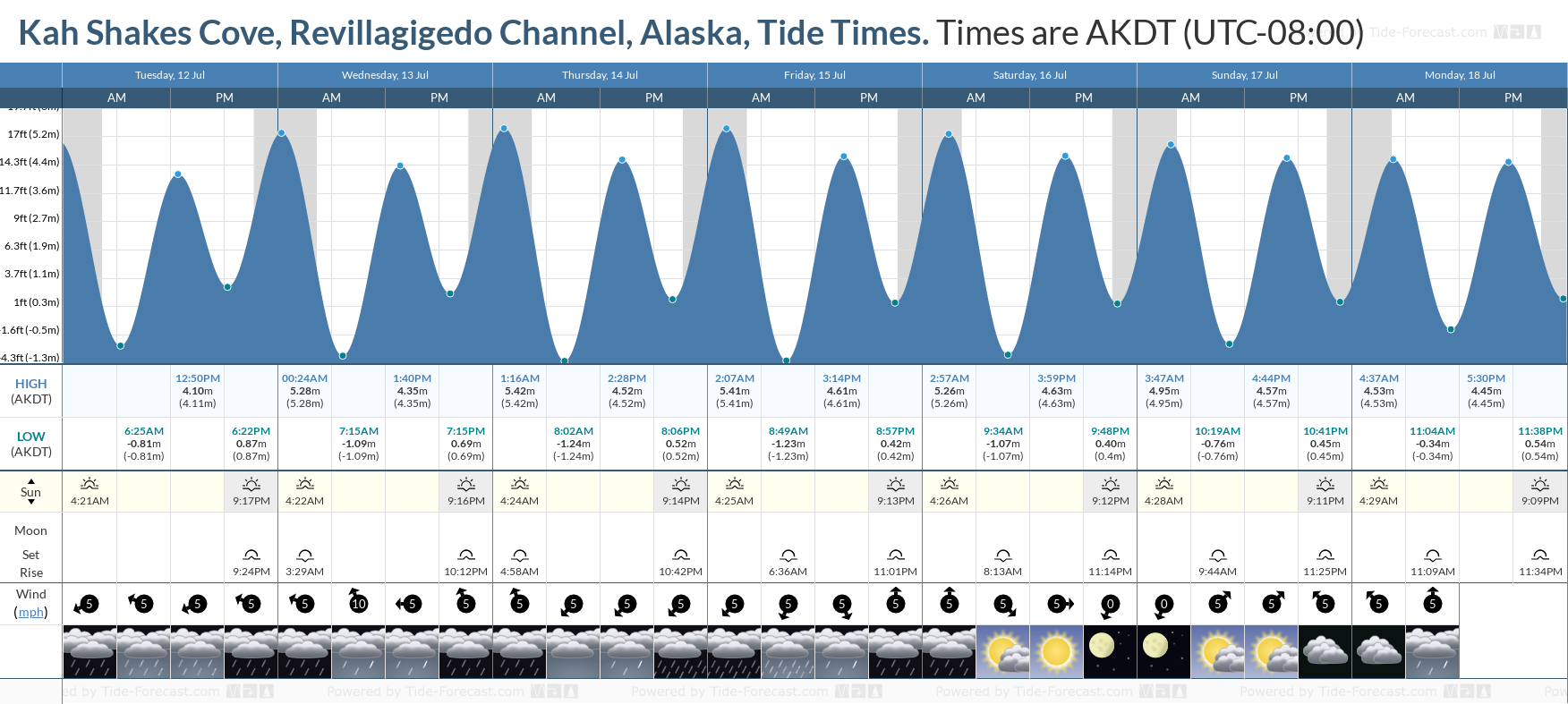 Kah Shakes Cove, Revillagigedo Channel, Alaska Tide Chart including high and low tide tide times for the next 7 days
