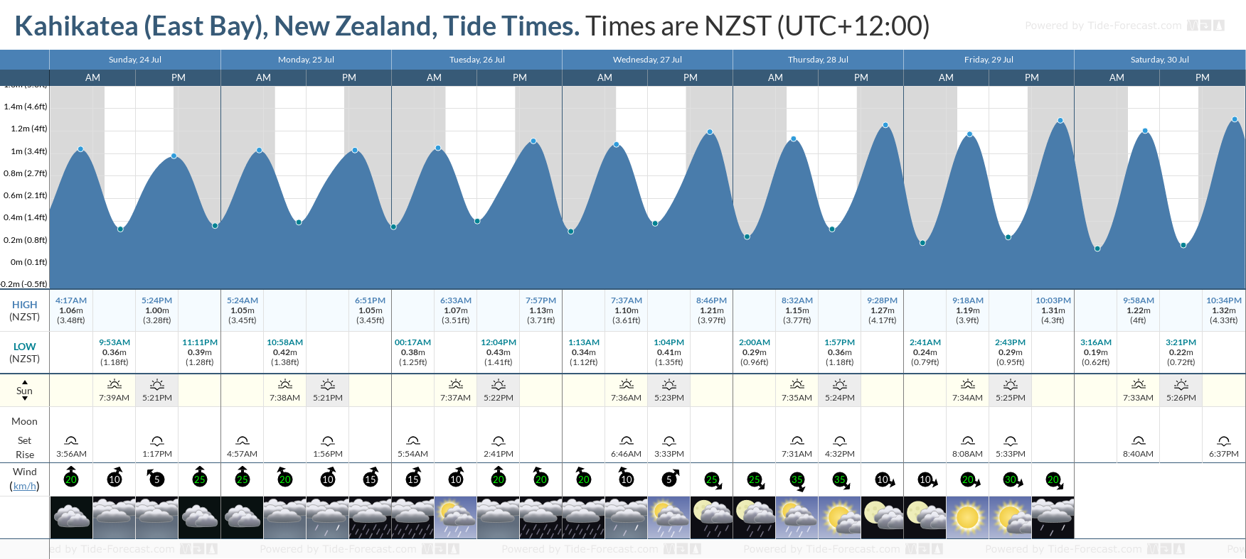 Kahikatea (East Bay), New Zealand Tide Chart including high and low tide tide times for the next 7 days