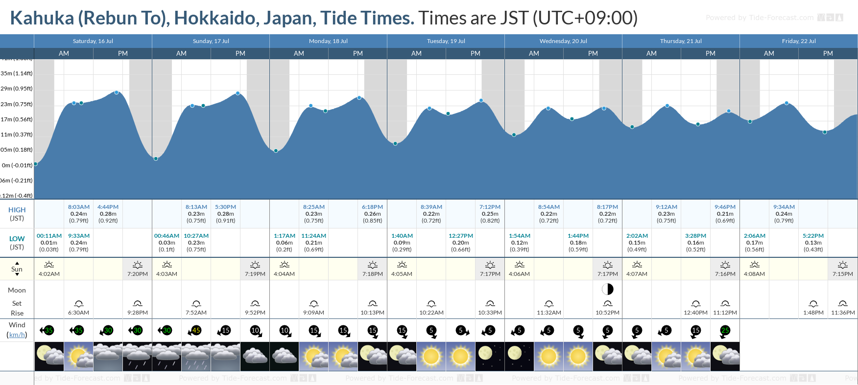 Kahuka (Rebun To), Hokkaido, Japan Tide Chart including high and low tide tide times for the next 7 days