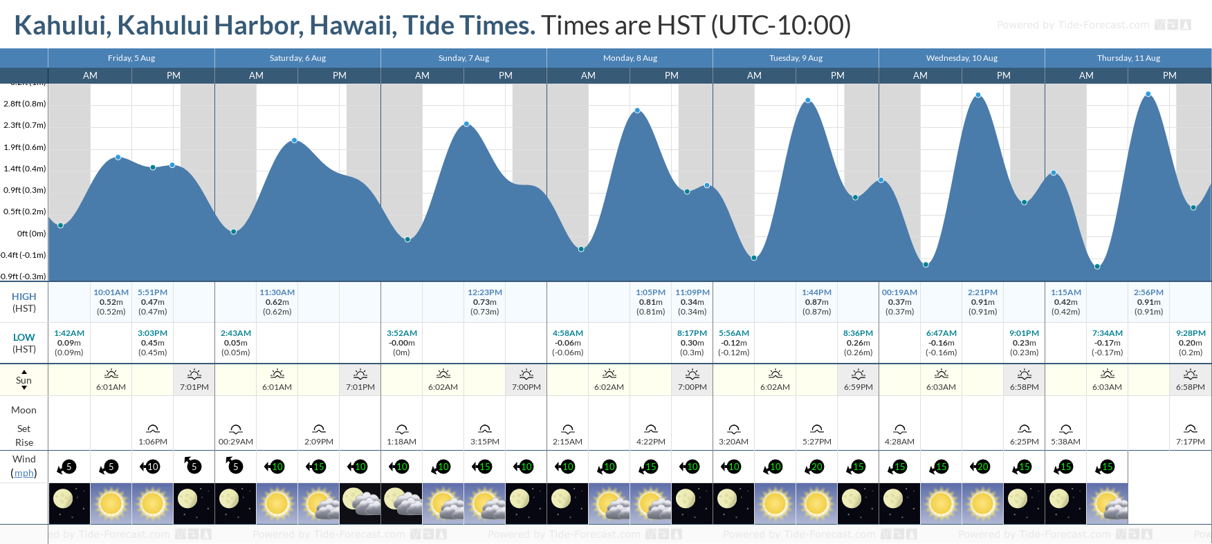 Kahului, Kahului Harbor, Hawaii Tide Chart including high and low tide tide times for the next 7 days