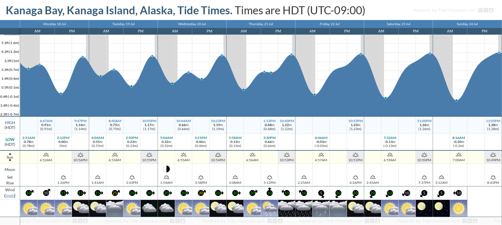 Kanaga Bay, Kanaga Island, Alaska Tide Chart including high and low tide tide times for the next 7 days
