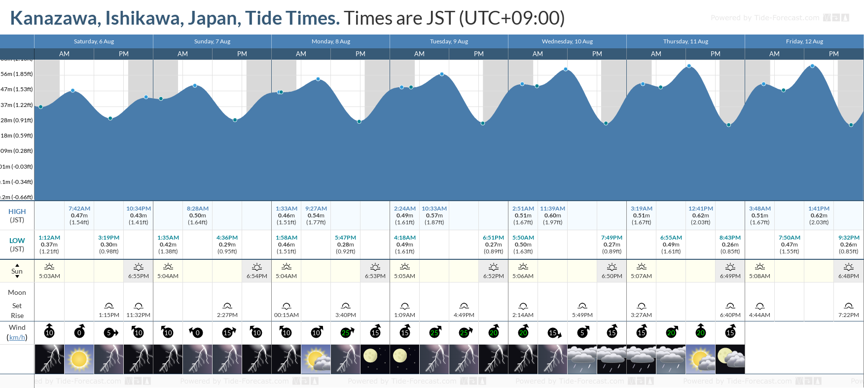 Kanazawa, Ishikawa, Japan Tide Chart including high and low tide tide times for the next 7 days
