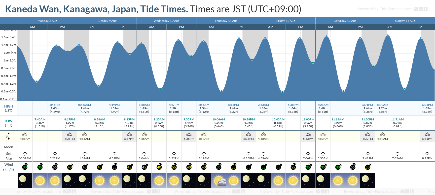 Kaneda Wan, Kanagawa, Japan Tide Chart including high and low tide tide times for the next 7 days