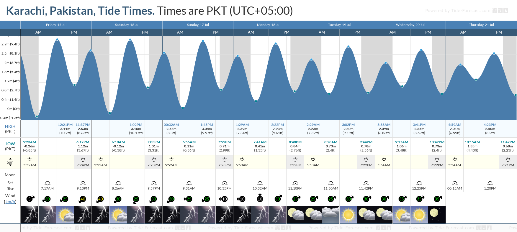Karachi, Pakistan Tide Chart including high and low tide tide times for the next 7 days