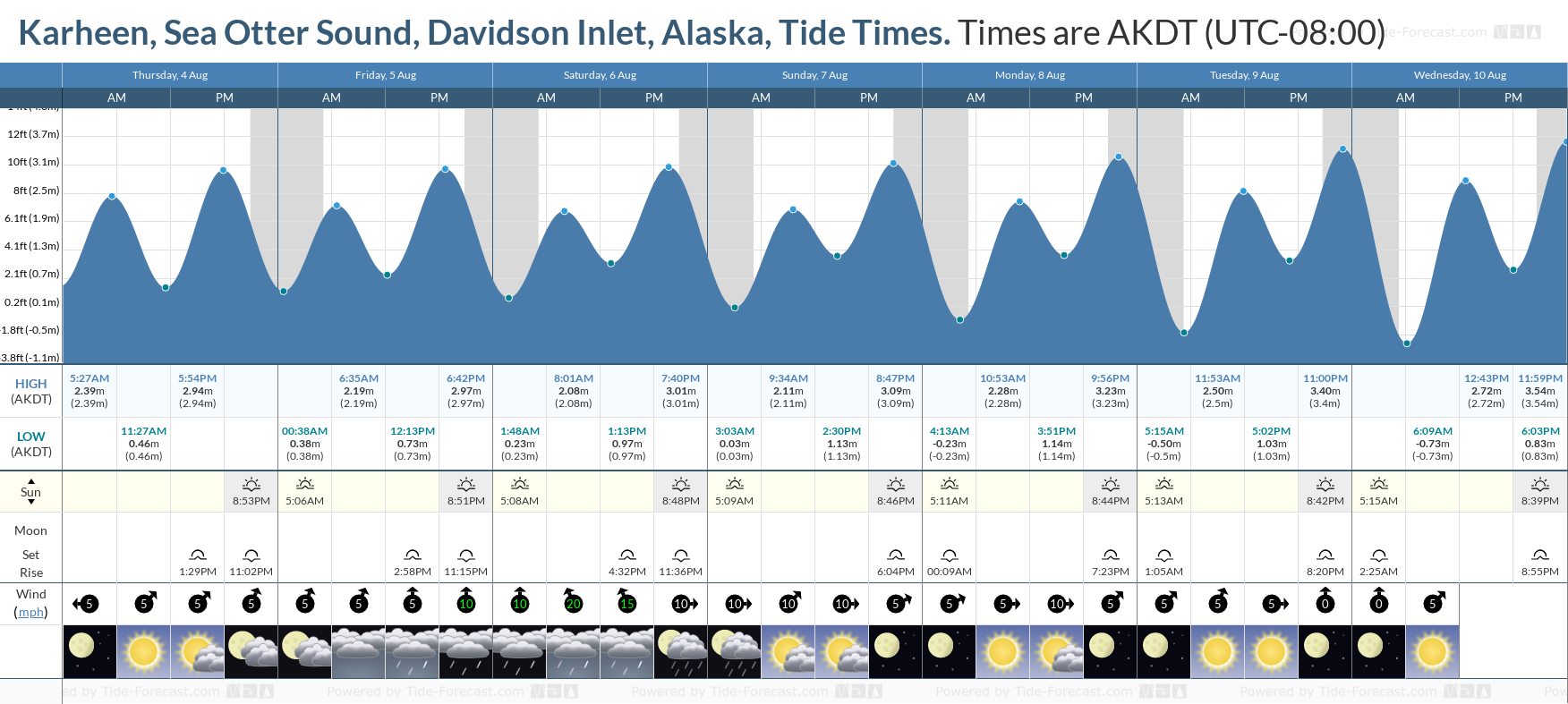 Karheen, Sea Otter Sound, Davidson Inlet, Alaska Tide Chart including high and low tide tide times for the next 7 days
