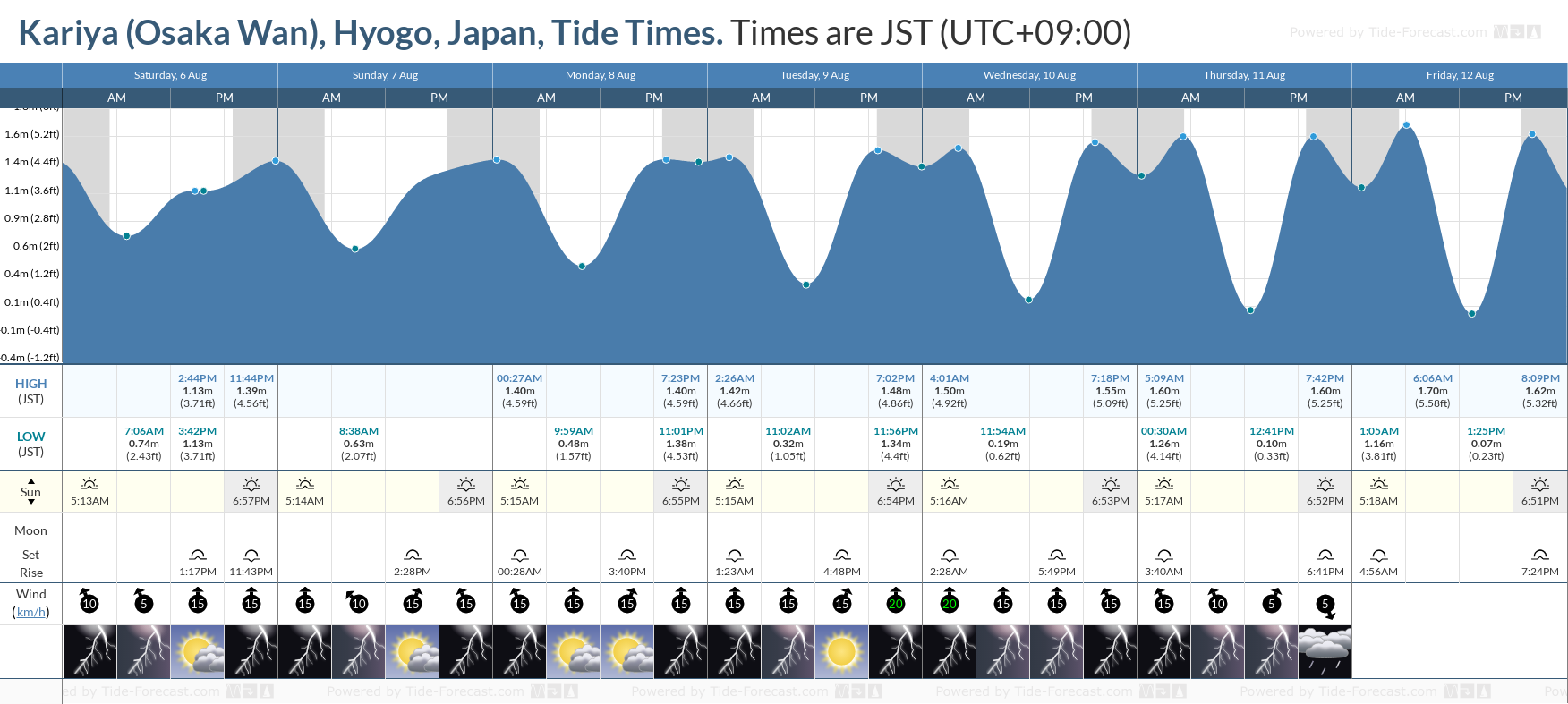 Kariya (Osaka Wan), Hyogo, Japan Tide Chart including high and low tide tide times for the next 7 days