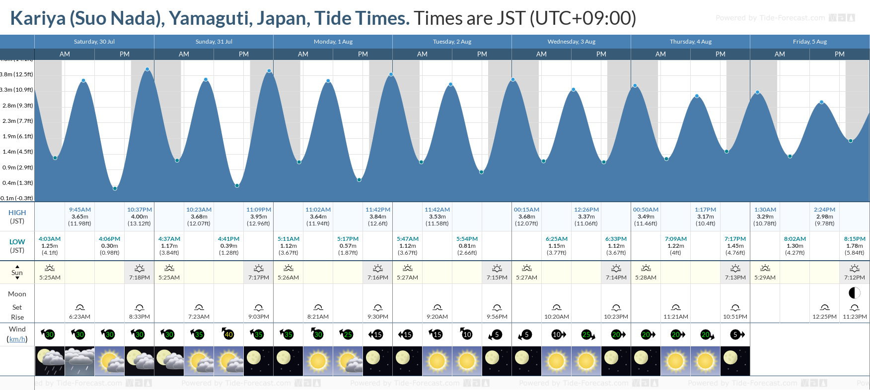 Kariya (Suo Nada), Yamaguti, Japan Tide Chart including high and low tide tide times for the next 7 days