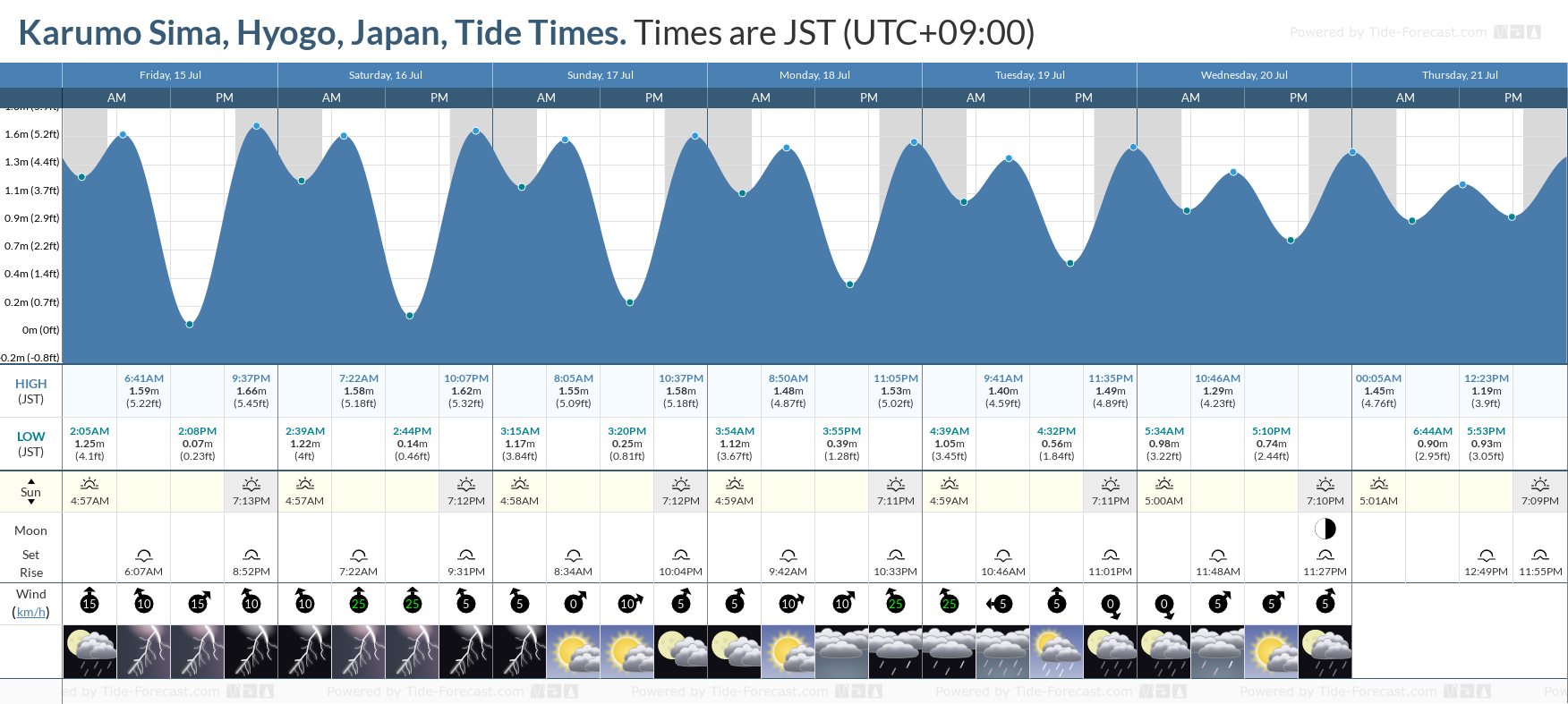 Karumo Sima, Hyogo, Japan Tide Chart including high and low tide tide times for the next 7 days