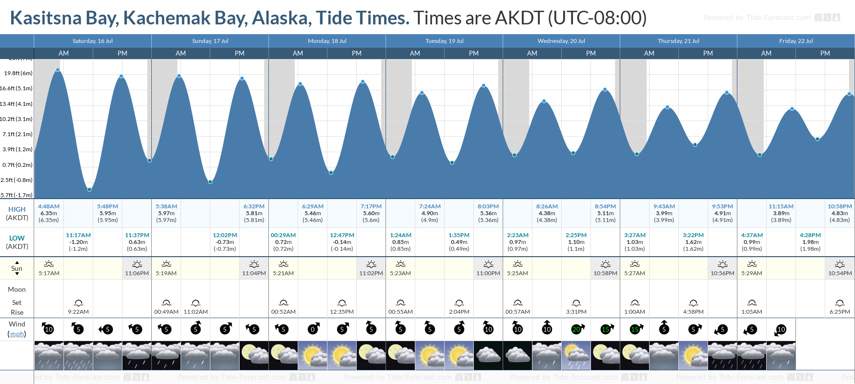 Kasitsna Bay, Kachemak Bay, Alaska Tide Chart including high and low tide tide times for the next 7 days