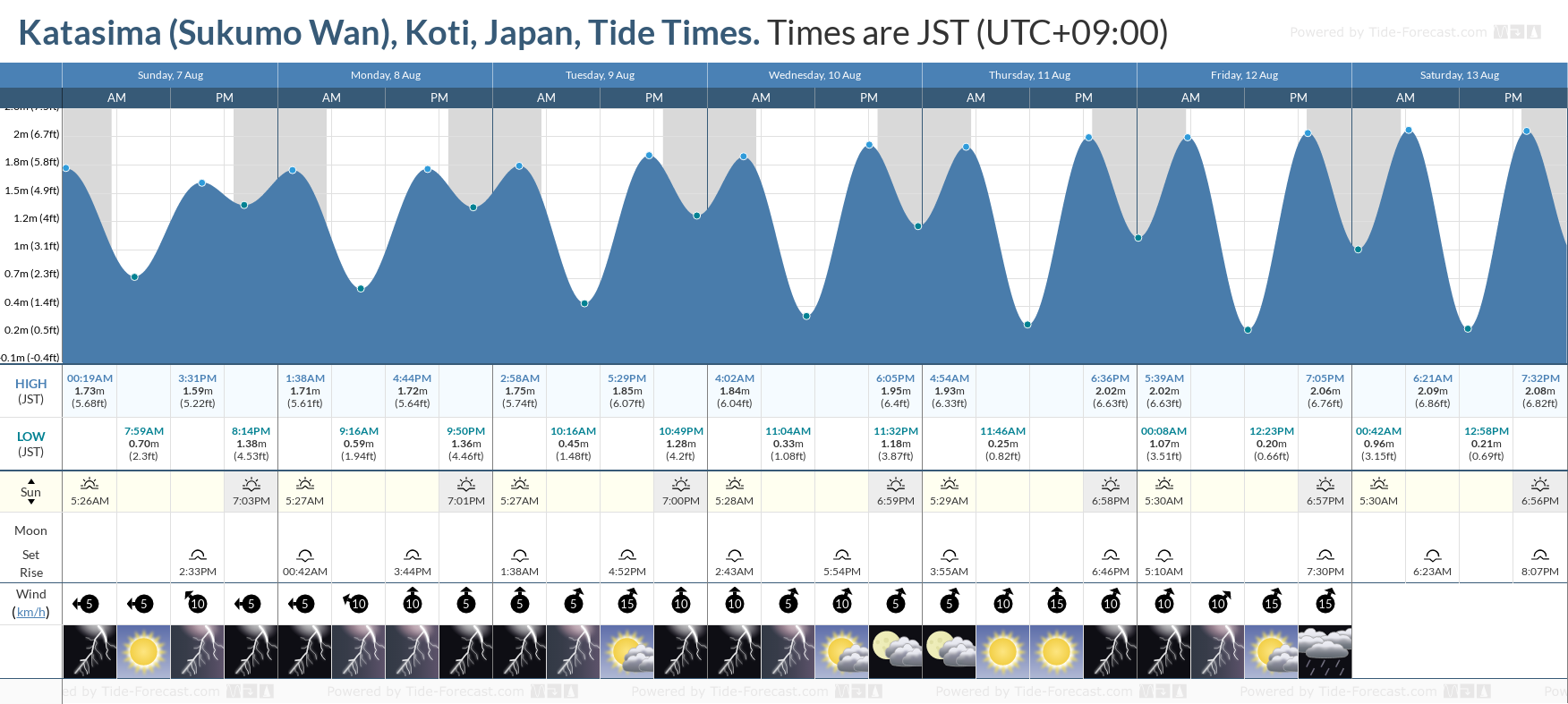 Katasima (Sukumo Wan), Koti, Japan Tide Chart including high and low tide tide times for the next 7 days