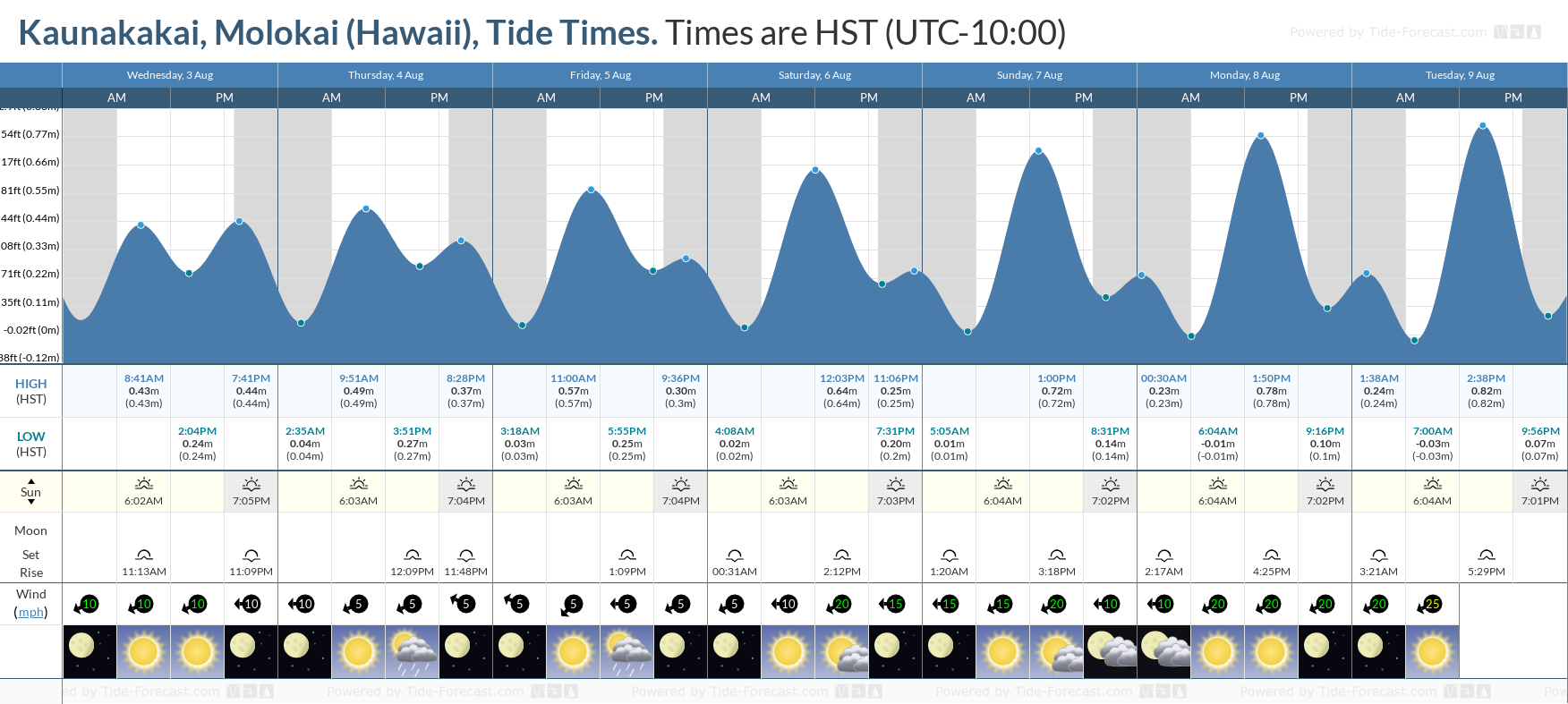 Kaunakakai, Molokai (Hawaii) Tide Chart including high and low tide tide times for the next 7 days