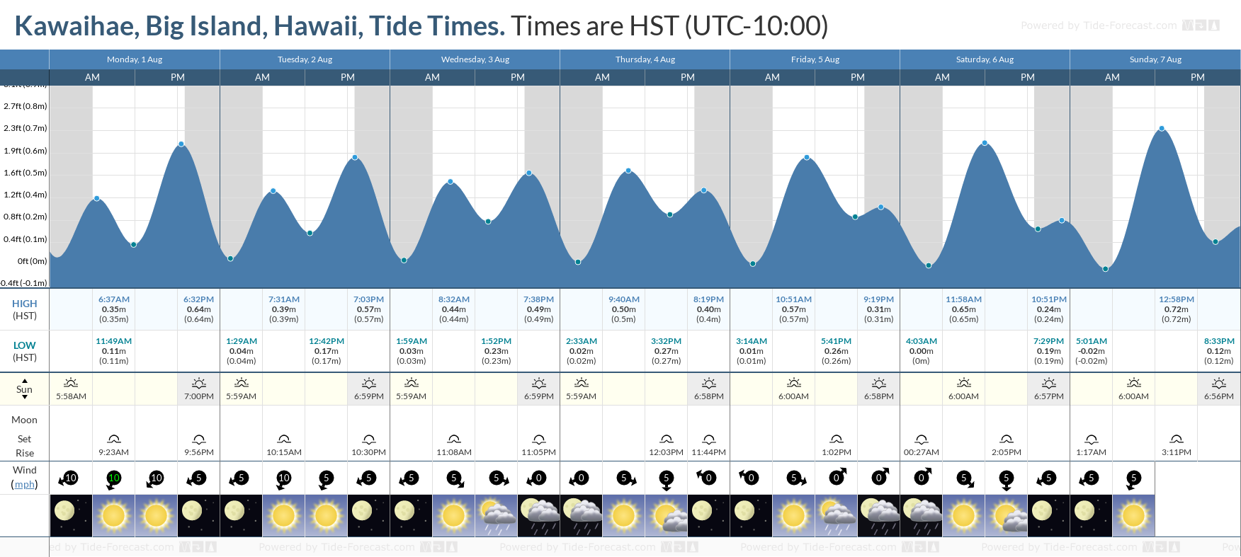 Kawaihae, Big Island, Hawaii Tide Chart including high and low tide tide times for the next 7 days