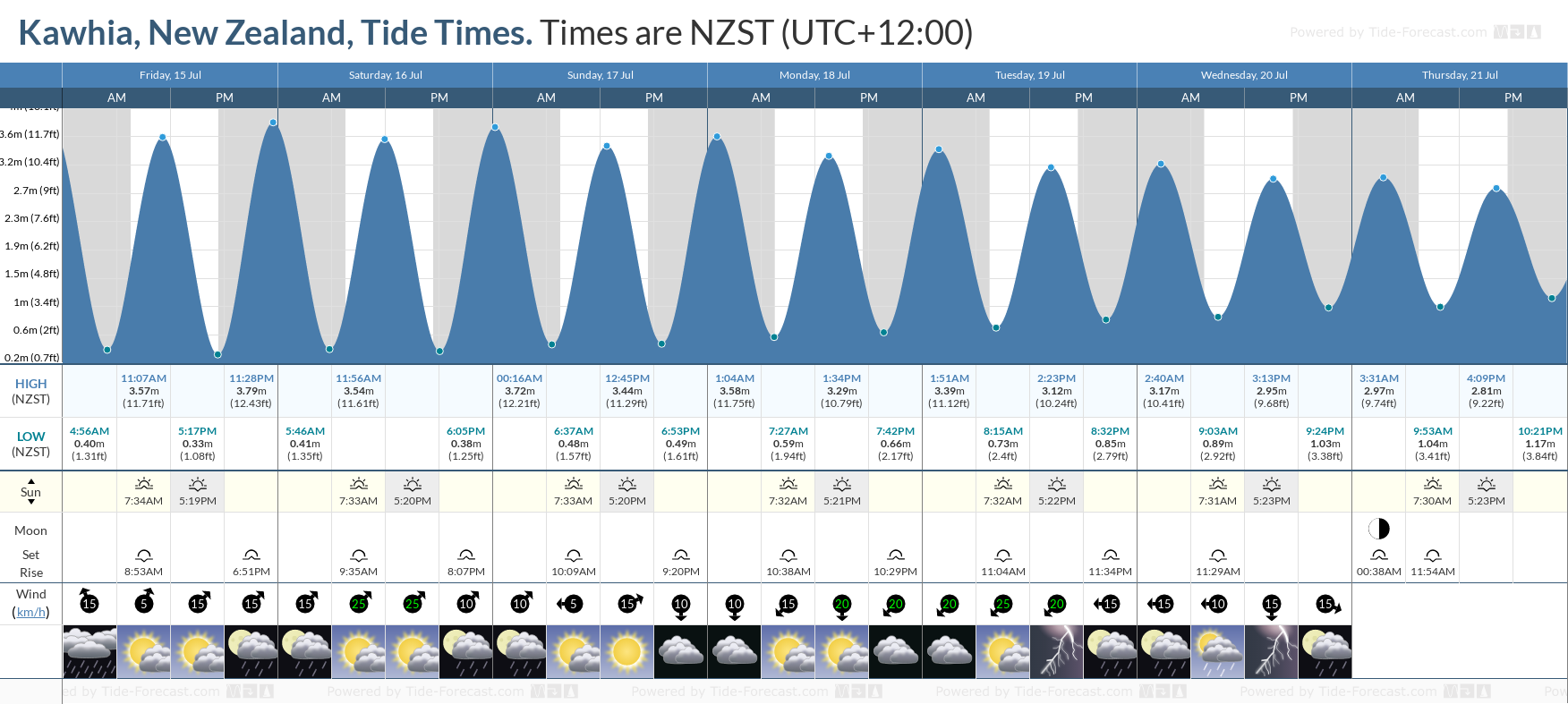 Kawhia, New Zealand Tide Chart including high and low tide tide times for the next 7 days