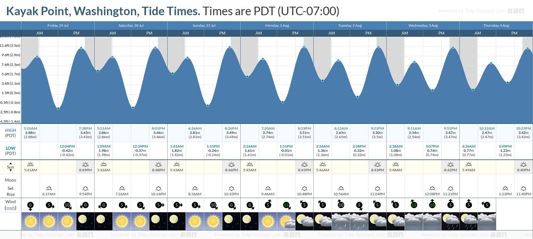 Kayak Point, Washington Tide Chart including high and low tide tide times for the next 7 days