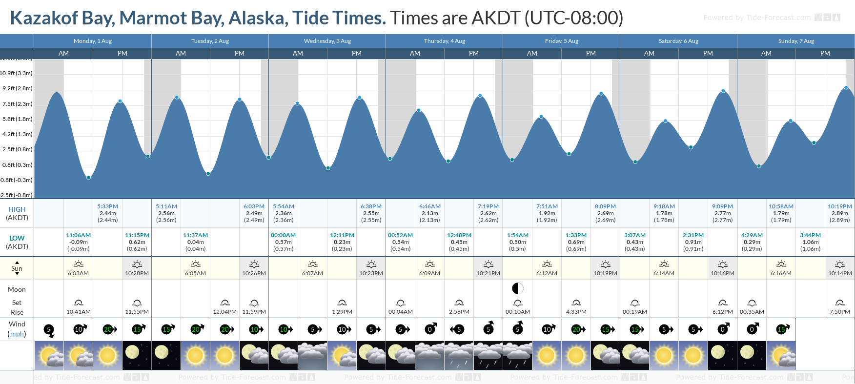 Kazakof Bay, Marmot Bay, Alaska Tide Chart including high and low tide tide times for the next 7 days
