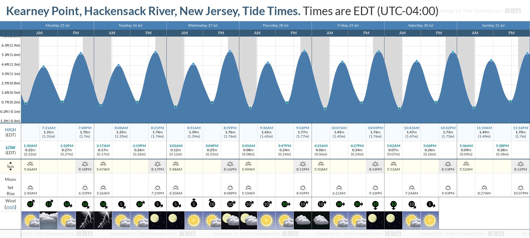 Kearney Point, Hackensack River, New Jersey Tide Chart including high and low tide tide times for the next 7 days
