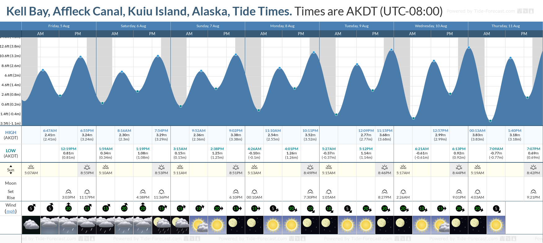Kell Bay, Affleck Canal, Kuiu Island, Alaska Tide Chart including high and low tide tide times for the next 7 days