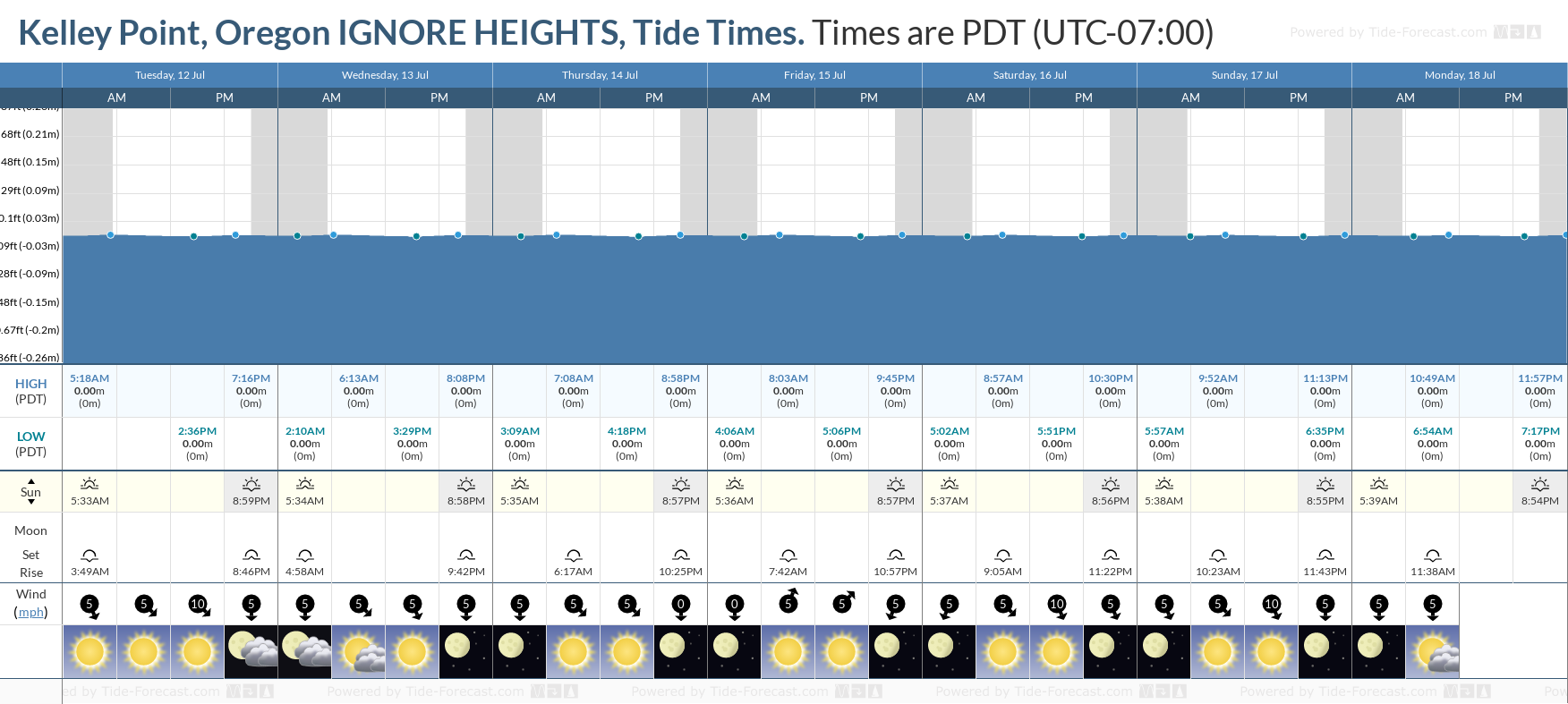 Kelley Point, Oregon IGNORE HEIGHTS Tide Chart including high and low tide tide times for the next 7 days