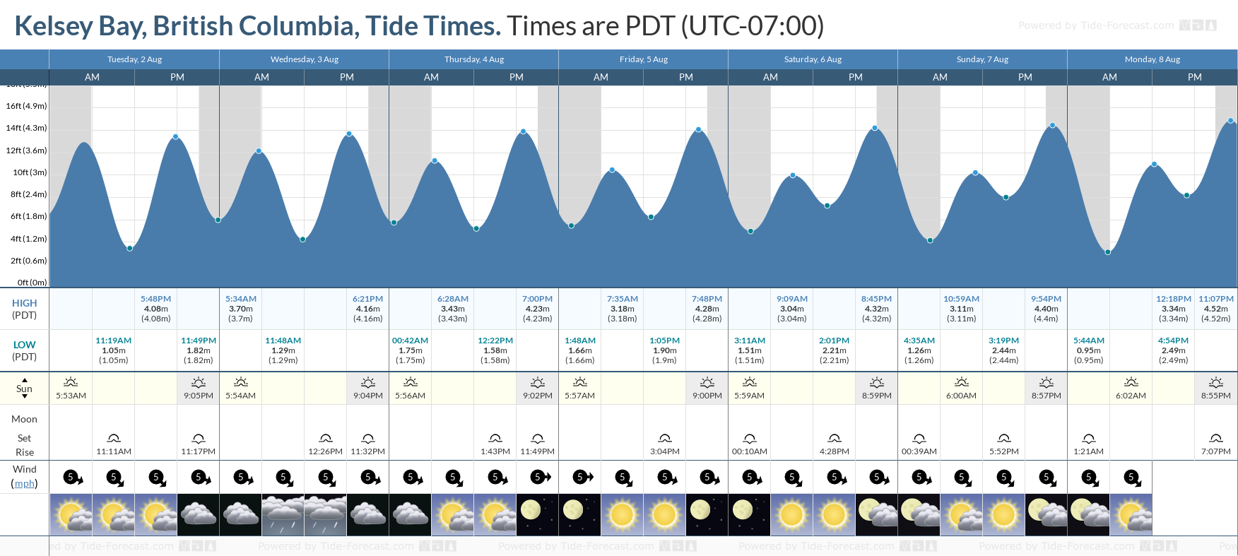 Kelsey Bay, British Columbia Tide Chart including high and low tide tide times for the next 7 days
