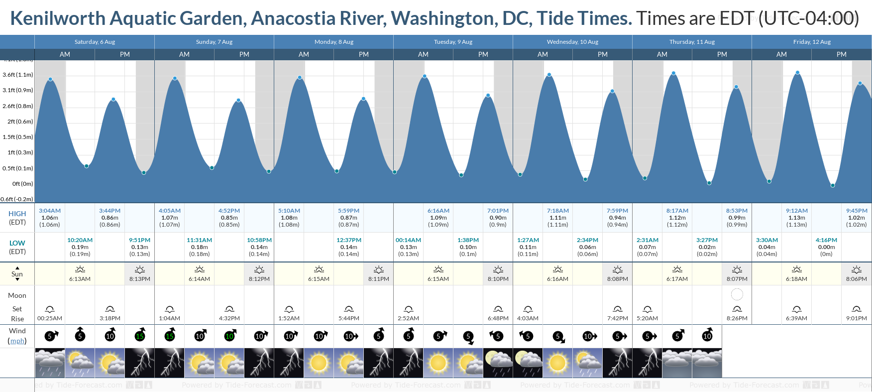 Kenilworth Aquatic Garden, Anacostia River, Washington, DC Tide Chart including high and low tide tide times for the next 7 days