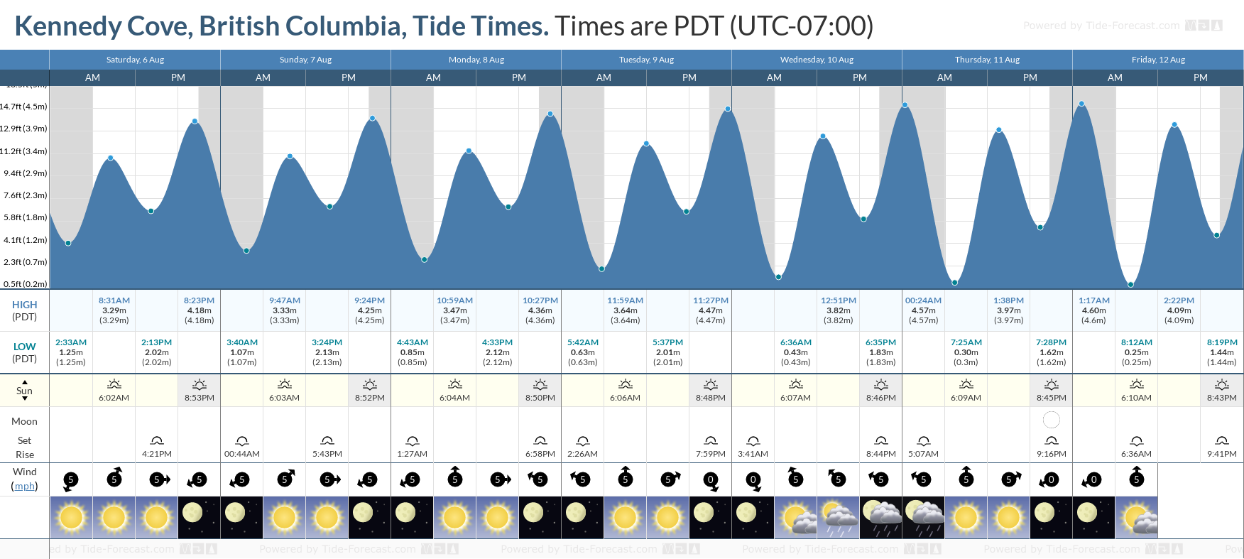 Kennedy Cove, British Columbia Tide Chart including high and low tide tide times for the next 7 days