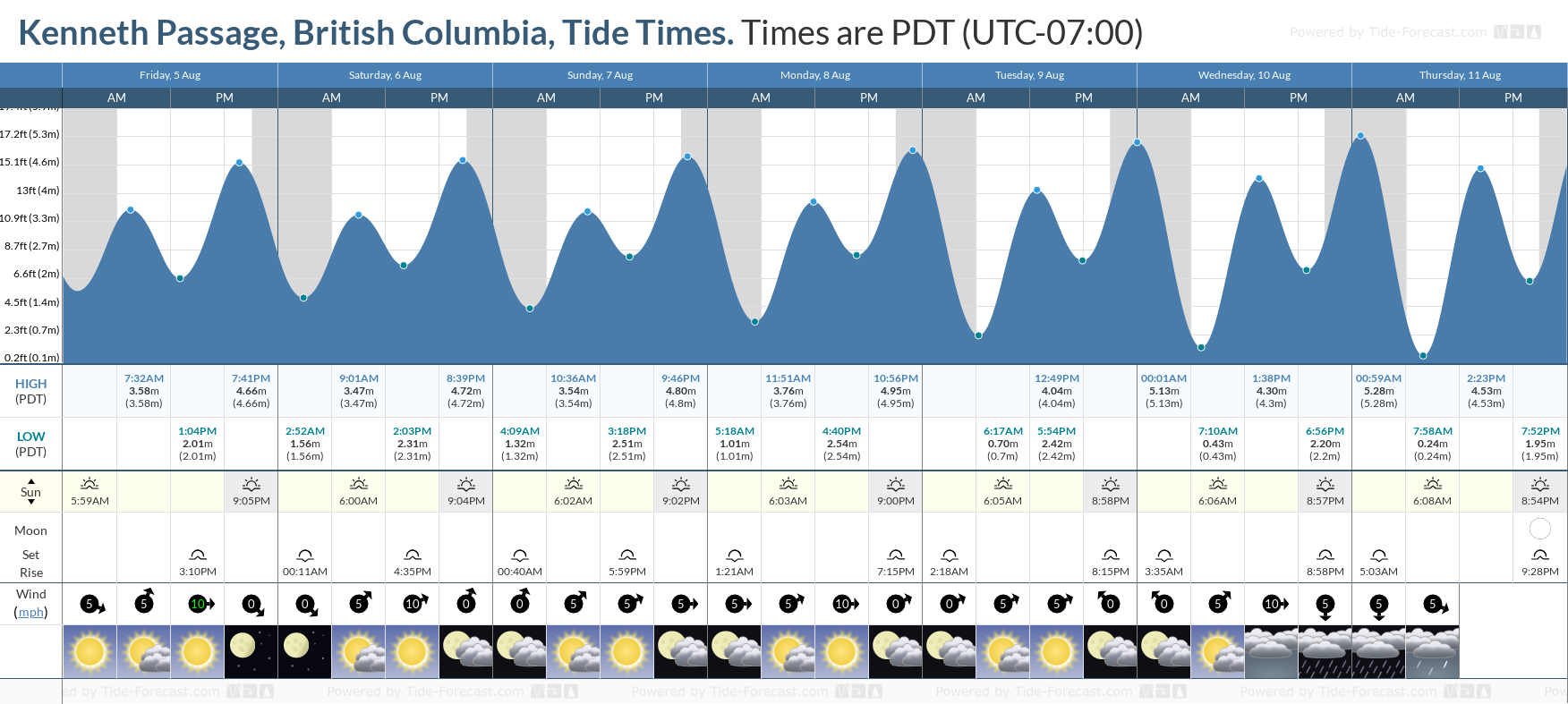Kenneth Passage, British Columbia Tide Chart including high and low tide tide times for the next 7 days