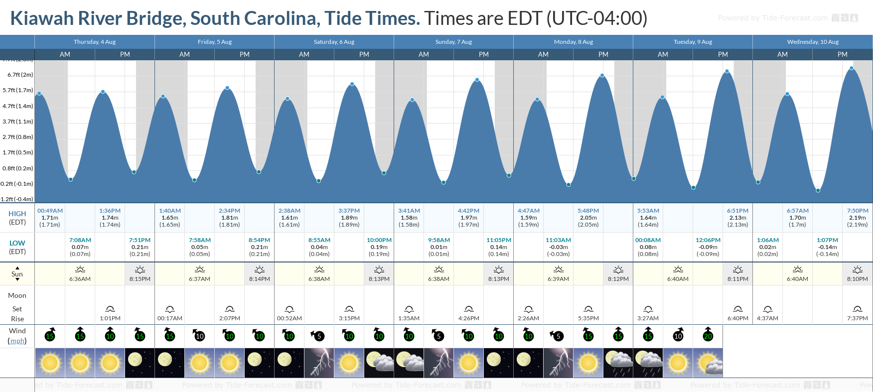 Kiawah River Bridge, South Carolina Tide Chart including high and low tide tide times for the next 7 days