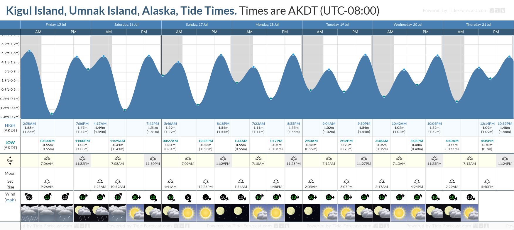 Kigul Island, Umnak Island, Alaska Tide Chart including high and low tide tide times for the next 7 days