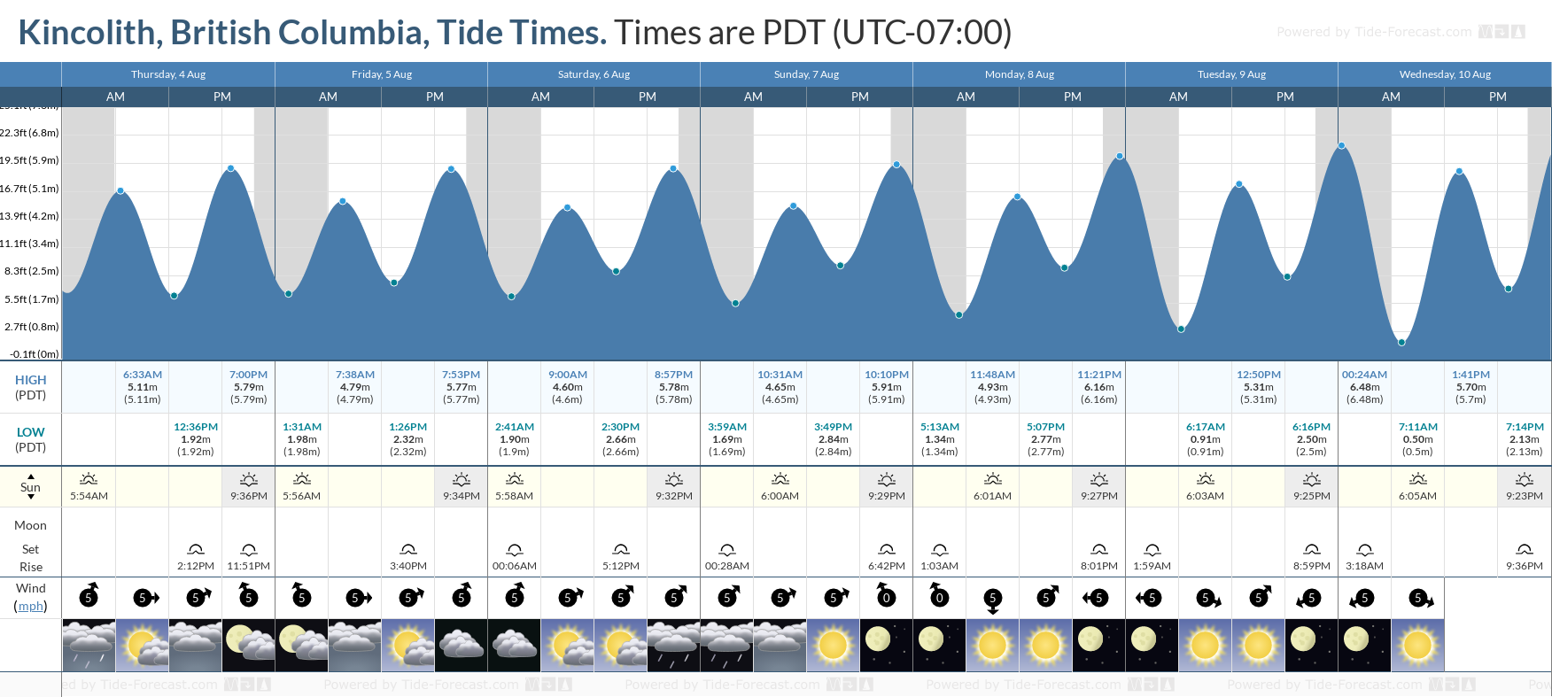 Kincolith, British Columbia Tide Chart including high and low tide tide times for the next 7 days