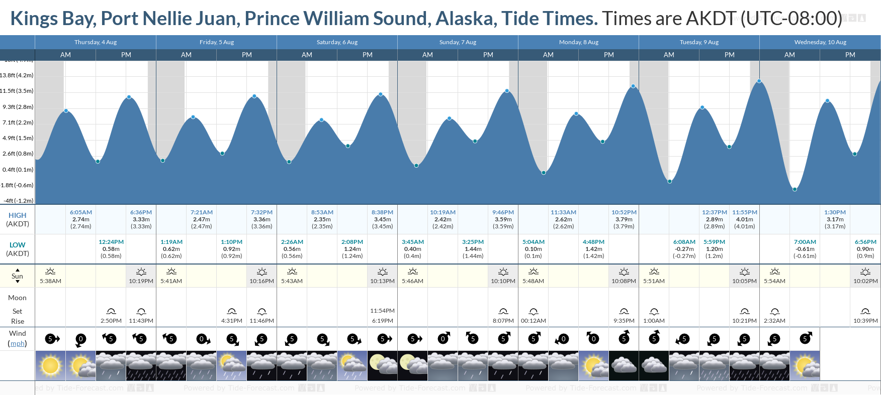 Kings Bay, Port Nellie Juan, Prince William Sound, Alaska Tide Chart including high and low tide tide times for the next 7 days