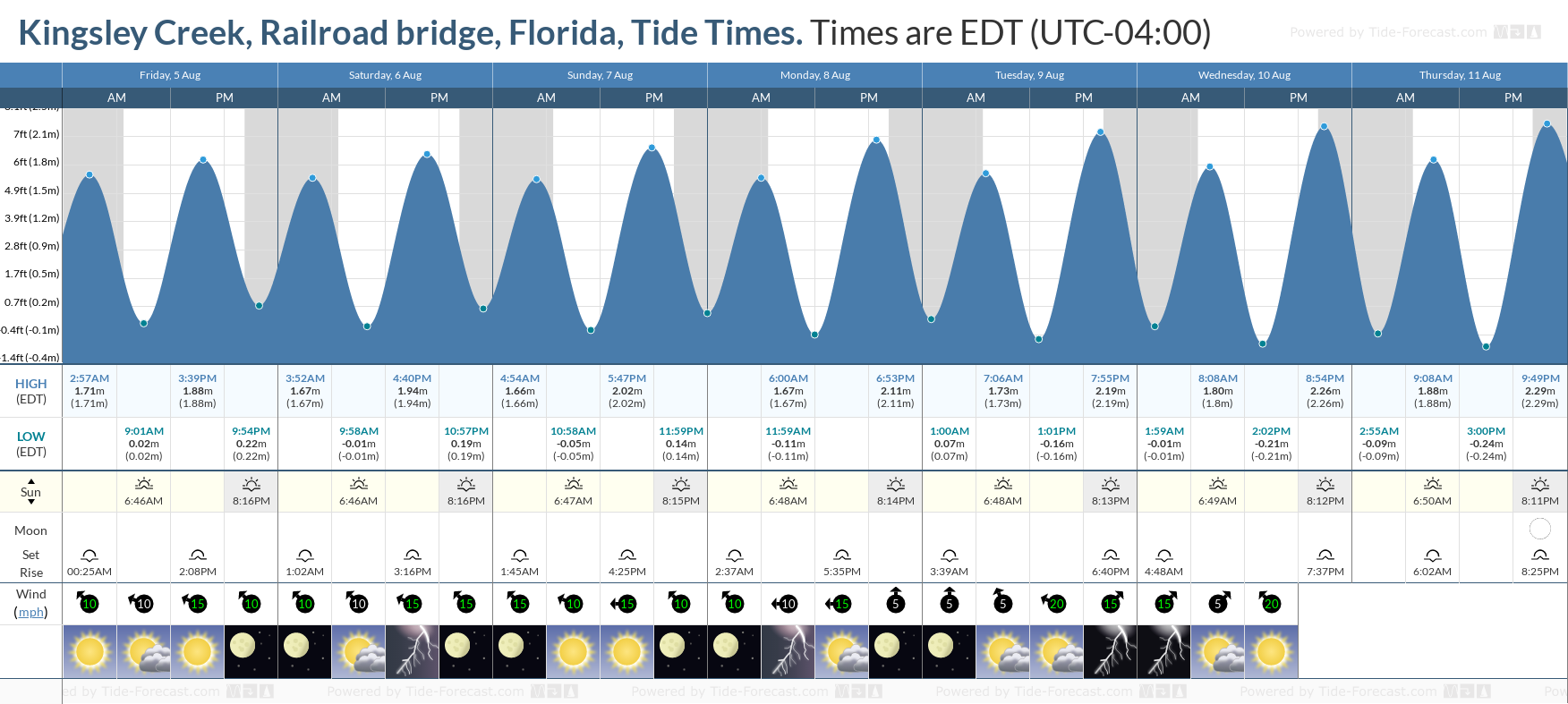 Kingsley Creek, Railroad bridge, Florida Tide Chart including high and low tide tide times for the next 7 days