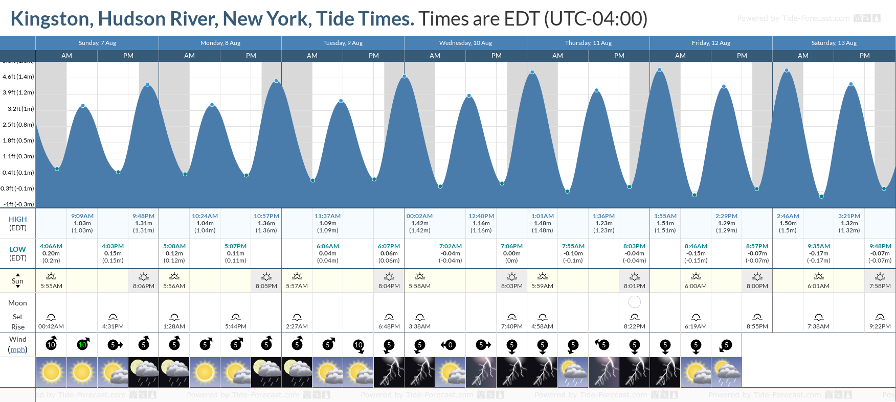Kingston, Hudson River, New York Tide Chart including high and low tide tide times for the next 7 days
